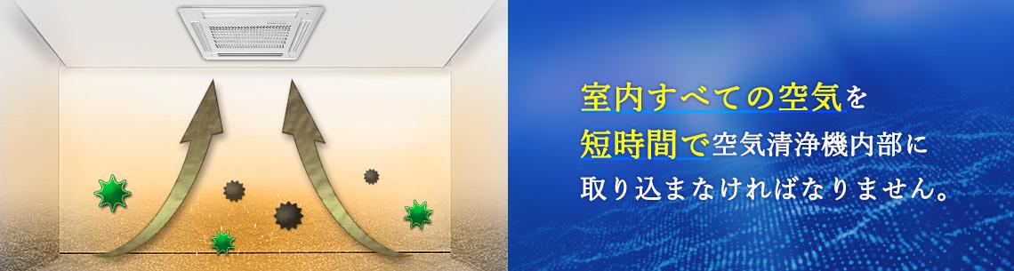 室内すべての空気を短時間で空気清浄機内部に取り込まなければなりません